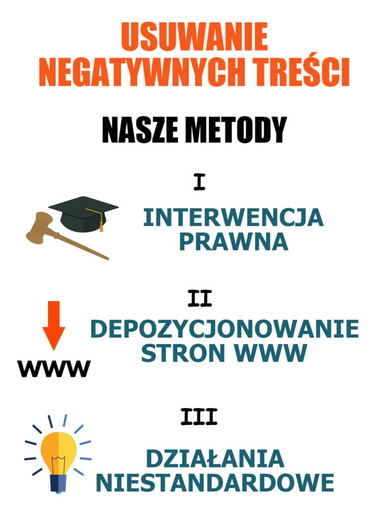 Usuwanie Negatywnych Treści - Nasze Procedury